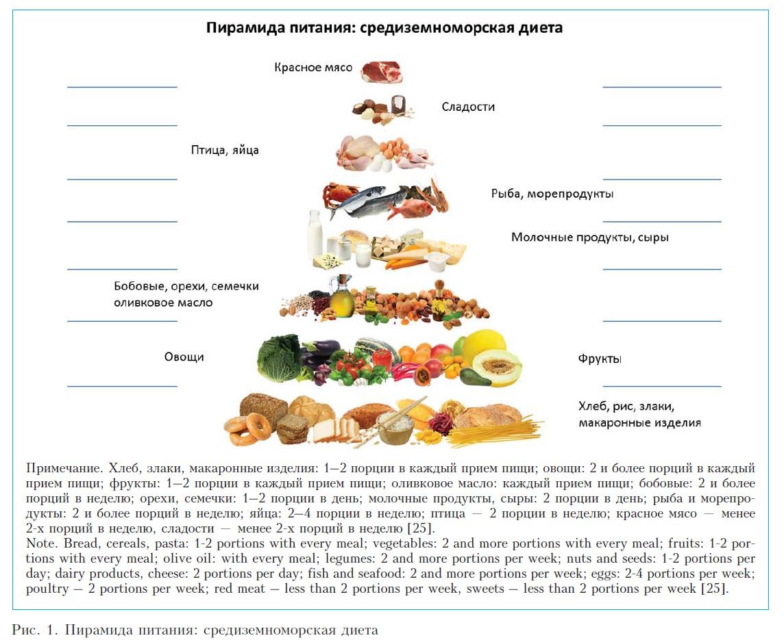 Какие продукты входят в средиземноморскую диету